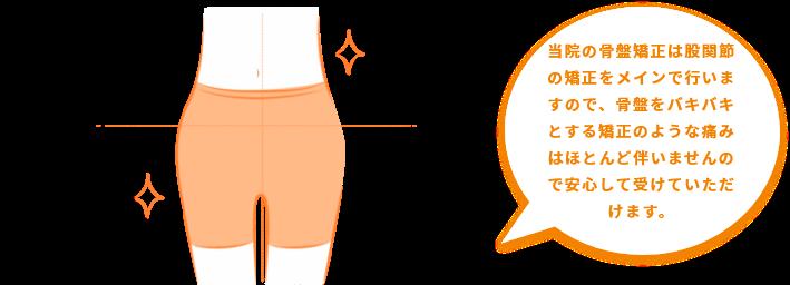 骨盤矯正 当院の骨盤矯正は股関節の矯正をメインで行いますので、骨盤をバキバキとする矯正のような痛みはほとんど伴いませんので安心して受けていただけます。
